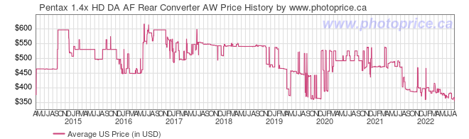 US Price History Graph for Pentax 1.4x HD DA AF Rear Converter AW