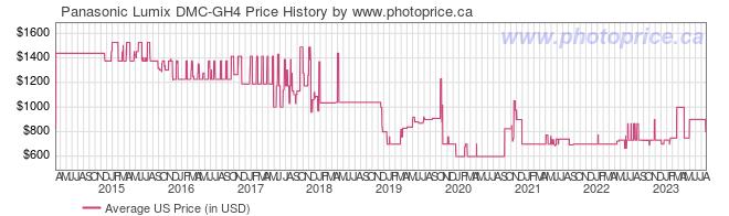 US Price History Graph for Panasonic Lumix DMC-GH4