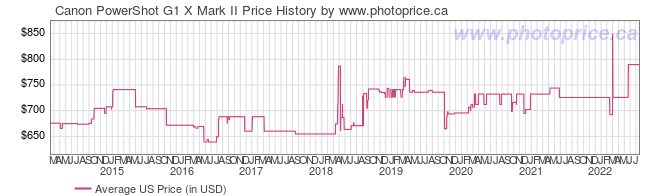 US Price History Graph for Canon PowerShot G1 X Mark II