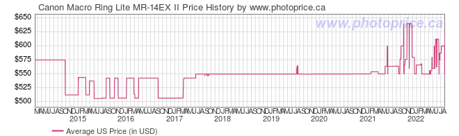 US Price History Graph for Canon Macro Ring Lite MR-14EX II