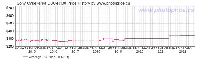 US Price History Graph for Sony Cyber-shot DSC-H400