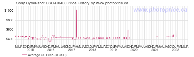 US Price History Graph for Sony Cyber-shot DSC-HX400