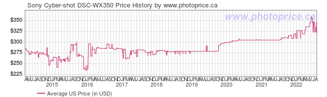 US Price History Graph for Sony Cyber-shot DSC-WX350