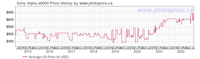 US Price History Graph for Sony Alpha A6000