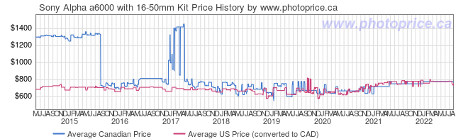 Price History Graph for Sony Alpha a6000 with 16-50mm Kit