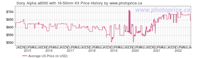 US Price History Graph for Sony Alpha a6000 with 16-50mm Kit