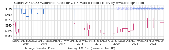 Price History Graph for Canon WP-DC53 Waterproof Case for G1 X Mark II