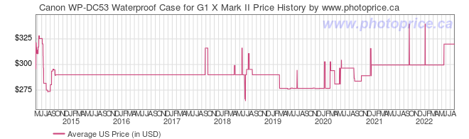 US Price History Graph for Canon WP-DC53 Waterproof Case for G1 X Mark II