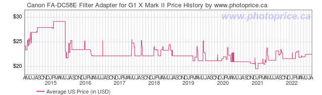 US Price History Graph for Canon FA-DC58E Filter Adapter for G1 X Mark II