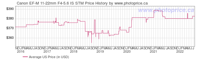 US Price History Graph for Canon EF-M 11-22mm F4-5.6 IS STM