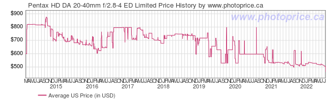 US Price History Graph for Pentax HD DA 20-40mm f/2.8-4 ED Limited