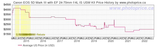 US Price History Graph for Canon EOS 5D Mark III with EF 24-70mm f/4L IS USM Kit