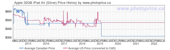 Price History Graph for Apple 32GB iPad Air (Silver)
