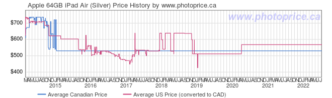 Price History Graph for Apple 64GB iPad Air (Silver)