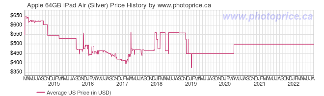 US Price History Graph for Apple 64GB iPad Air (Silver)