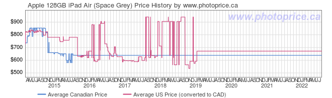 Price History Graph for Apple 128GB iPad Air (Space Grey)