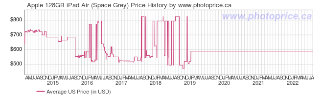 US Price History Graph for Apple 128GB iPad Air (Space Grey)