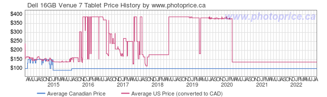 Price History Graph for Dell 16GB Venue 7 Tablet