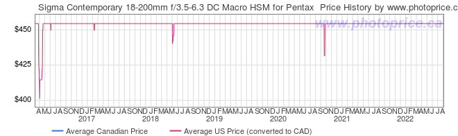 Price History Graph for Sigma Contemporary 18-200mm f/3.5-6.3 DC Macro HSM for Pentax
