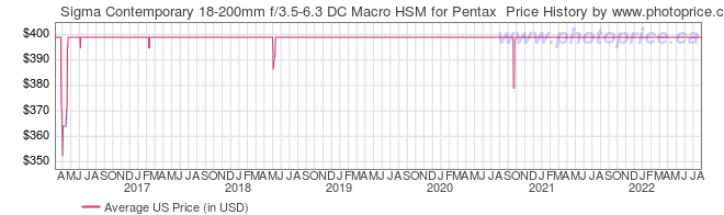 US Price History Graph for Sigma Contemporary 18-200mm f/3.5-6.3 DC Macro HSM for Pentax