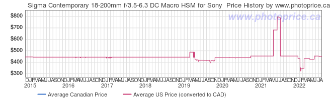 Price History Graph for Sigma Contemporary 18-200mm f/3.5-6.3 DC Macro HSM for Sony