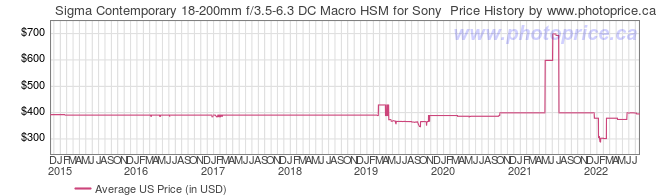 US Price History Graph for Sigma Contemporary 18-200mm f/3.5-6.3 DC Macro HSM for Sony