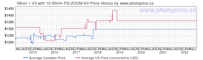 Price History Graph for Nikon 1 V3 with 10-30mm PD-ZOOM Kit