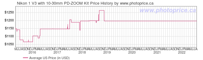 US Price History Graph for Nikon 1 V3 with 10-30mm PD-ZOOM Kit