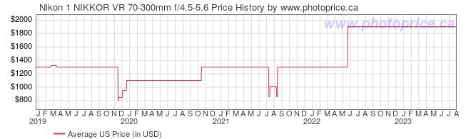 US Price History Graph for Nikon 1 NIKKOR VR 70-300mm f/4.5-5.6
