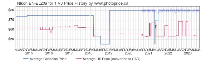 Price History Graph for Nikon EN-EL20a for 1 V3