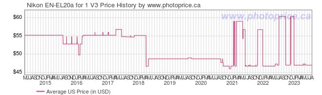 US Price History Graph for Nikon EN-EL20a for 1 V3