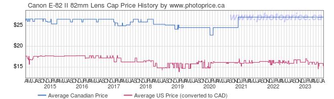 Price History Graph for Canon E-82 II 82mm Lens Cap