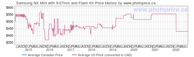 Price History Graph for Samsung NX Mini with 9-27mm and Flash Kit