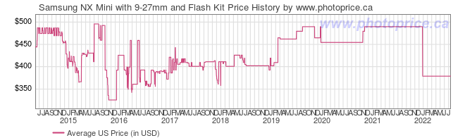 US Price History Graph for Samsung NX Mini with 9-27mm and Flash Kit