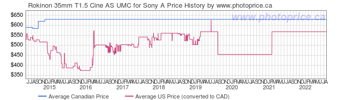 Price History Graph for Rokinon 35mm T1.5 Cine AS UMC for Sony A