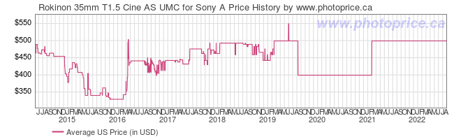 US Price History Graph for Rokinon 35mm T1.5 Cine AS UMC for Sony A