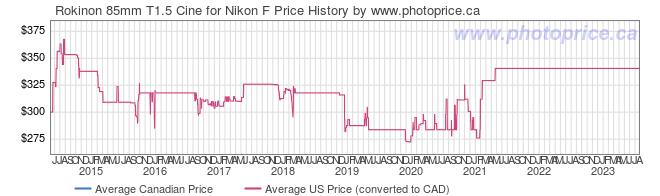 Price History Graph for Rokinon 85mm T1.5 Cine for Nikon F