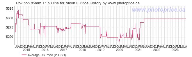 US Price History Graph for Rokinon 85mm T1.5 Cine for Nikon F