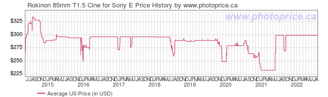 US Price History Graph for Rokinon 85mm T1.5 Cine for Sony E