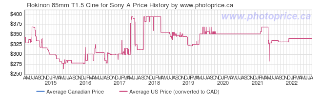 Price History Graph for Rokinon 85mm T1.5 Cine for Sony A