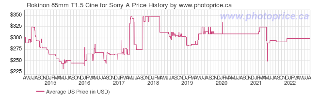US Price History Graph for Rokinon 85mm T1.5 Cine for Sony A
