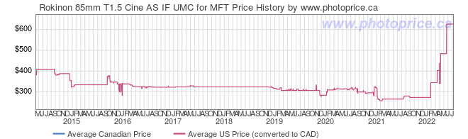 Price History Graph for Rokinon 85mm T1.5 Cine AS IF UMC for MFT