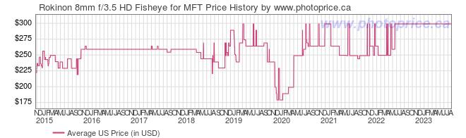 US Price History Graph for Rokinon 8mm f/3.5 HD Fisheye for MFT