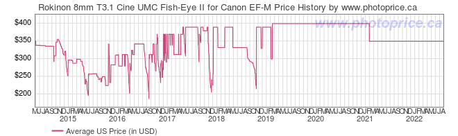 US Price History Graph for Rokinon 8mm T3.1 Cine UMC Fish-Eye II for Canon EF-M