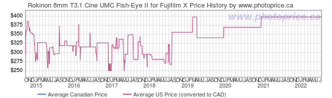 Price History Graph for Rokinon 8mm T3.1 Cine UMC Fish-Eye II for Fujifilm X