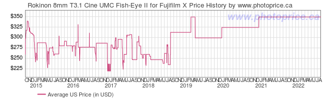 US Price History Graph for Rokinon 8mm T3.1 Cine UMC Fish-Eye II for Fujifilm X