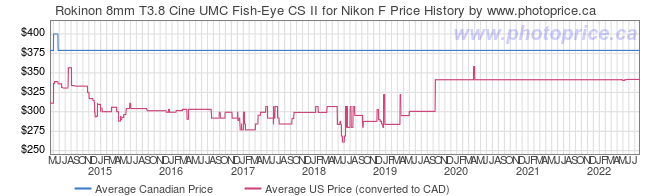 Price History Graph for Rokinon 8mm T3.8 Cine UMC Fish-Eye CS II for Nikon F