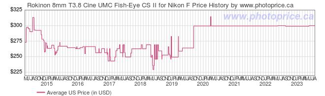 US Price History Graph for Rokinon 8mm T3.8 Cine UMC Fish-Eye CS II for Nikon F