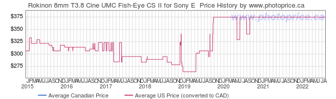 Price History Graph for Rokinon 8mm T3.8 Cine UMC Fish-Eye CS II for Sony E