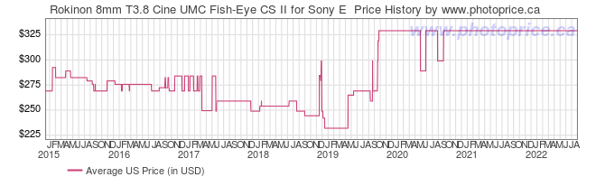 US Price History Graph for Rokinon 8mm T3.8 Cine UMC Fish-Eye CS II for Sony E